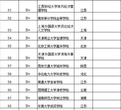 武书连2015中国独立学院教学科研效率100强