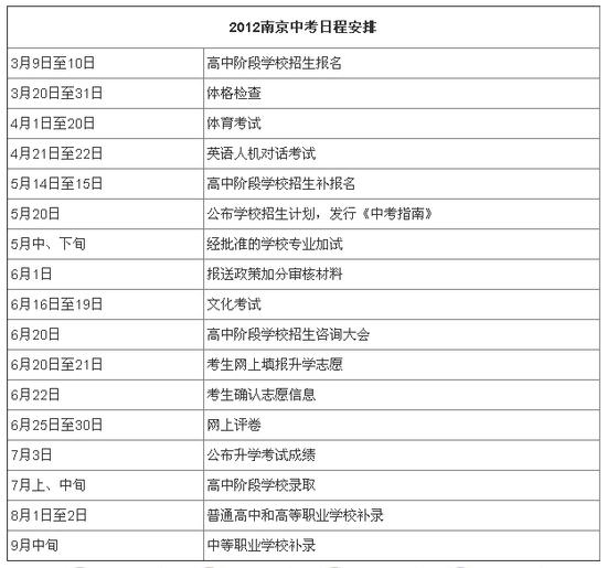 2012年江苏省南京市中考(中招)日程安排表
