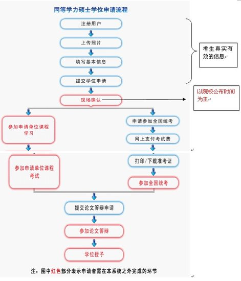 2012同等学力申硕报考启动 专家解读最新政策