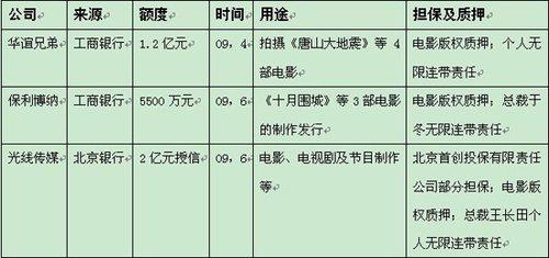 盘点2009年中国电影投融资:渠道更加多元化