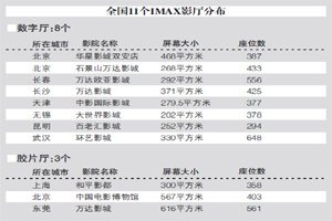 中国拥有22块巨幕屏 成IMAX全球第二大市场