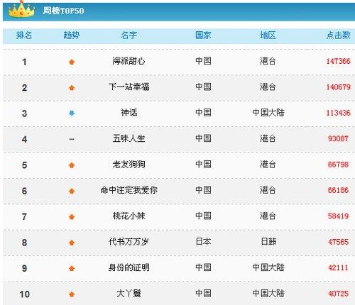 一周电视点击榜:罗志祥与杨丞琳加料虐出冠军