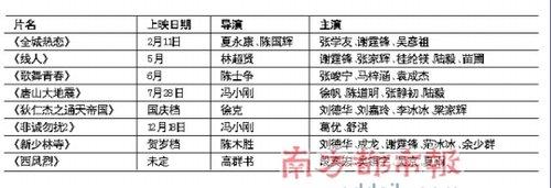 华谊公布2010计划 两部冯小刚电影有望同年上映
