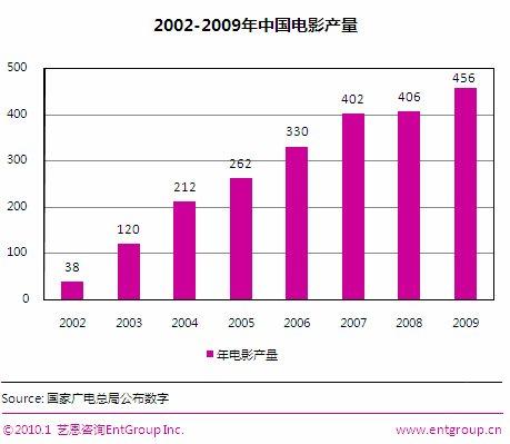 09中国电影产业盘点 影片大幅增长票房突破60亿