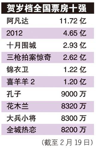 贺岁档《阿凡达》卷10亿 国产片大多亏损很受伤