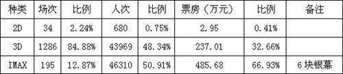 上海:多国影片婚礼般入市 电影市场跳水式下滑