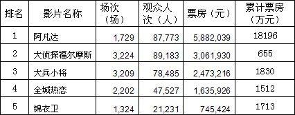 中影星美院线:后春节档平淡不兴 影市回落调整