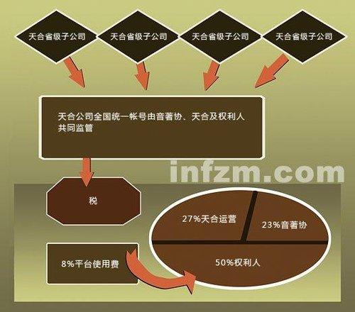 KTV版权收费方式及分配方案 (谭翊飞 梁伟驰/图)