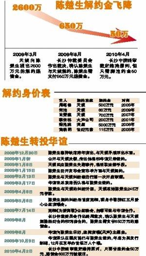 陈楚生解约金结案降到50万 天娱上诉索要2600万