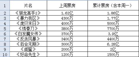 """8部新片同日公映 《驯龙高手2》""""一骑绝尘"""""""
