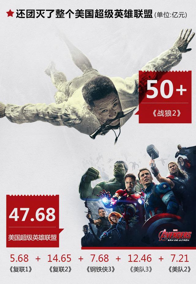 是谁给《战狼2》贡献了50亿票房?有没有你?