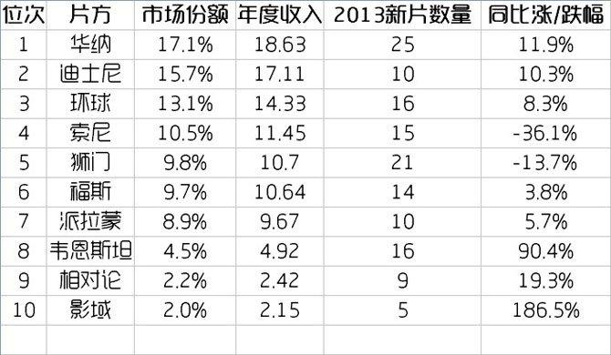 发行商TOP10