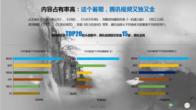 """腾讯视频奇幻季""""又独又全""""付费会员爆发增长"""