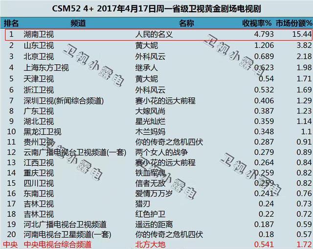 《人民的名义》35城收视破5 或将成2017年剧王