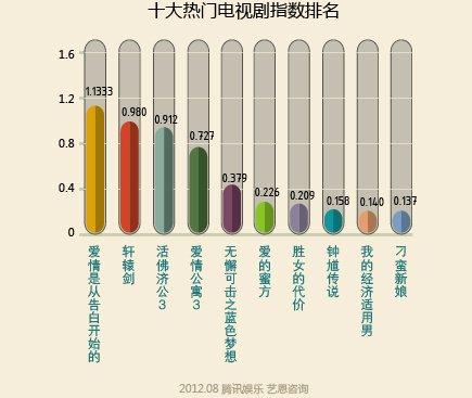 十大热门电视剧指数排名
