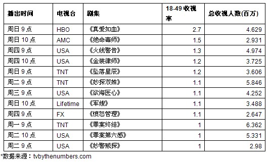 一周美剧收视榜评:毒师最终季高调回归