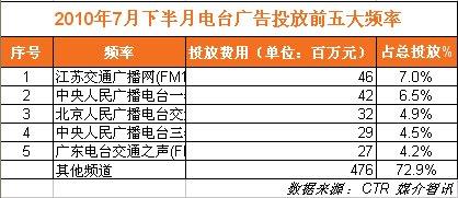 2010年7月下半月电台广告投放前五大频率