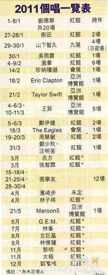 王菲香港演唱会正式售票 四大天王围剿红馆