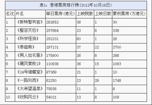 香港票房惨淡一周 《新特警判官》雷声大雨点小