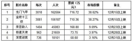 """上海市场分析:""""金龙争霸""""之战漫延至新"""