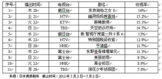 一周日剧收视榜评:东野圭吾的忧郁