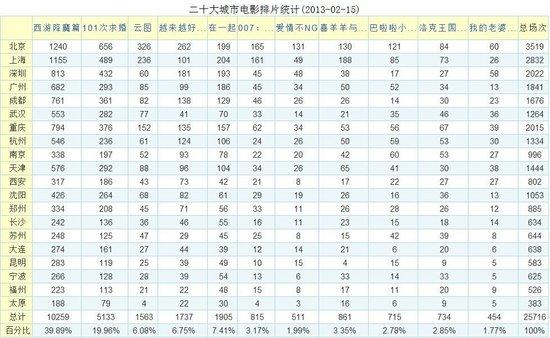 《西游》5天破4亿 破内地单日最高票房纪录