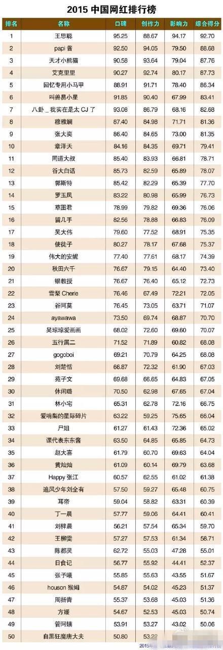 2015网红排行榜:王思聪力压历任女友夺冠