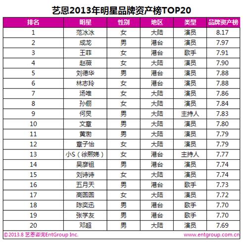 明星品牌资产榜:范冰冰居首林志玲上升最快
