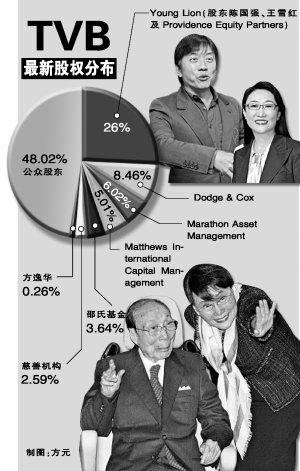TVB昨日起改朝换代 方逸华:仍掌无线运作