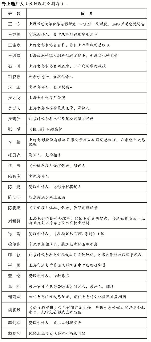 上影节公布选片人名单 巩俐将任金爵奖评委主席