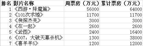 内地票房:《西游》5.6亿连庄 创多项纪录