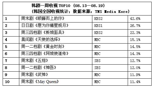 一周韩剧收视榜评:《阿娘使道传》表现抢眼