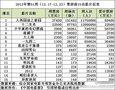 《泰�濉肺扪沽Τ�越《画皮2》 创造华语新纪录