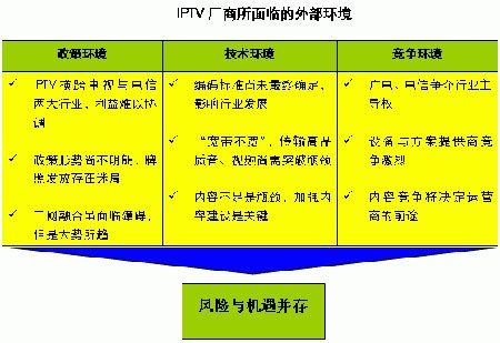 "IPTV再遇麻烦 ""中央捆绑地方""推广模式受阻"