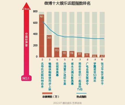 微博十大娱乐话题指数排名