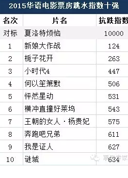 2015疯狂捞钱的华语烂片都在这里