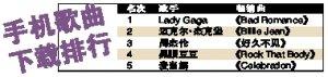全球歌曲下载量最高歌手 周杰伦季军领先麦当娜