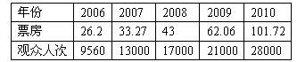 100亿后的沉思——读解2010年内地电影数字