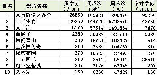 内地票房:《泰囧》终破10亿 目标《阿凡达》