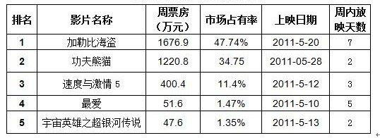 上海电影市场分析:《海盗4》盘活沉寂市场