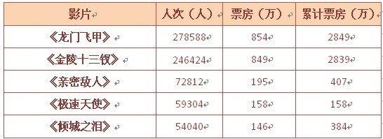 广东大地评点:12月贺岁平淡,1月份期待发力