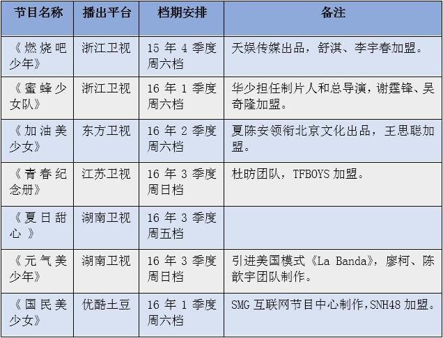 表1:2016年各大平台播出的偶像团体选秀节目