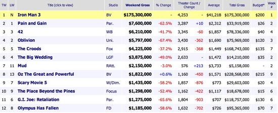 [北美票房]《钢3》全球近10亿迈克尔贝新片亚军