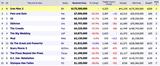 《钢铁侠3》全球近10亿 《魔境仙踪》重进前十