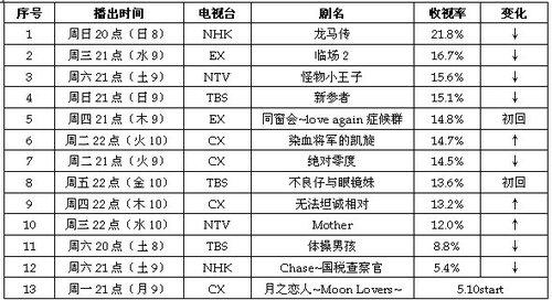 2010春季日剧第二周榜评 等待木村拓哉的月9