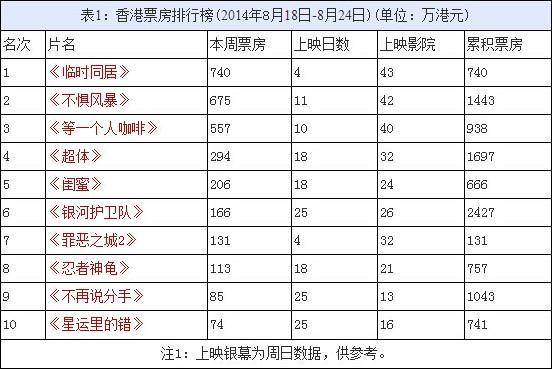 香港票房:《临时同居》登顶 《罪恶之城2》失利