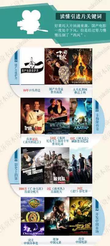 中美再签电影协议 美方紧逼下我们必须赢得时间