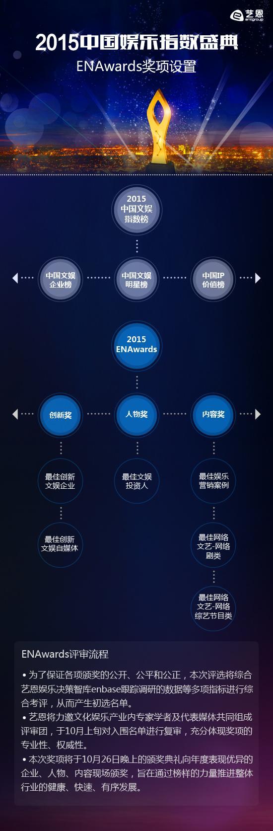 2015中国文娱创新峰会发布 无限可能,由你来定