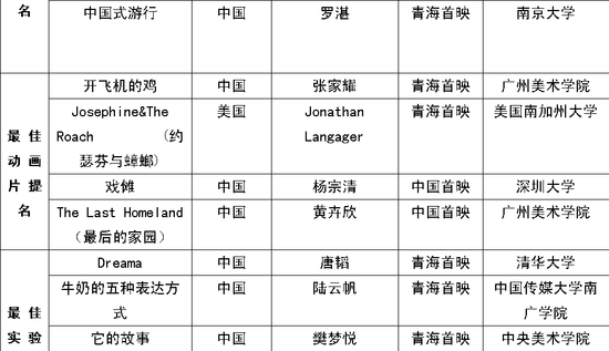 FIRST影展提名揭晓 许鞍华领衔评审团