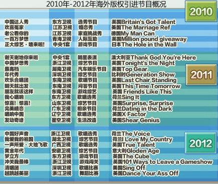 2012年度娱乐事件指数